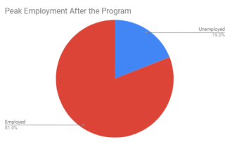 Employment after program